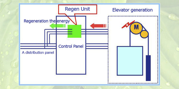 Energy Saving Control System with ReGen