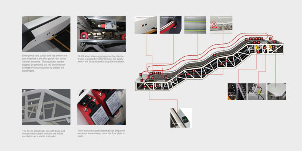 Waving Eskalator Detail